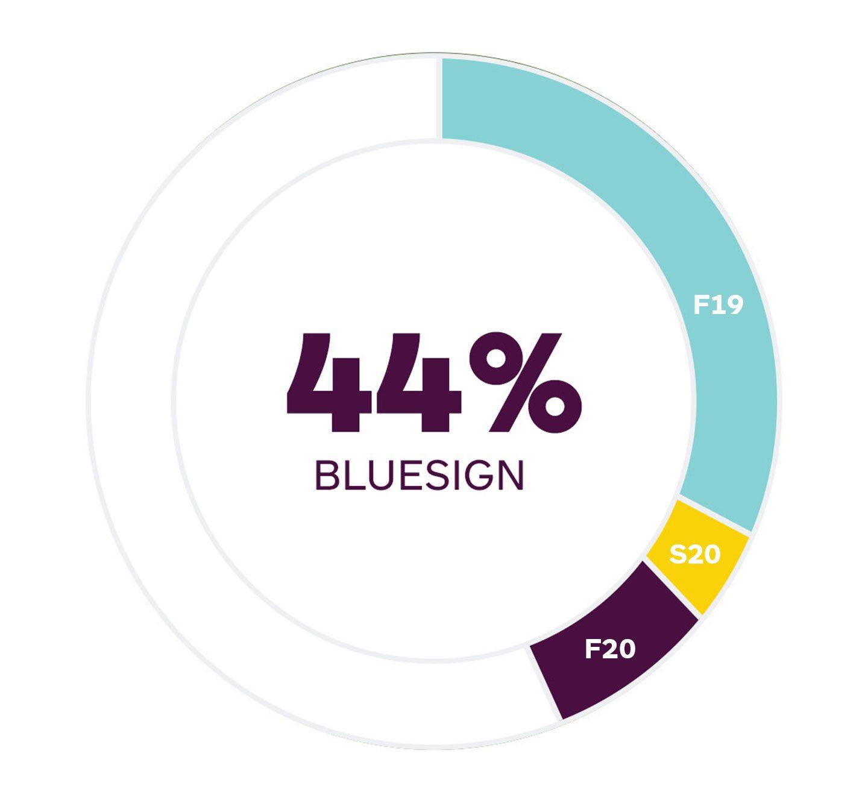 44% Bluesign