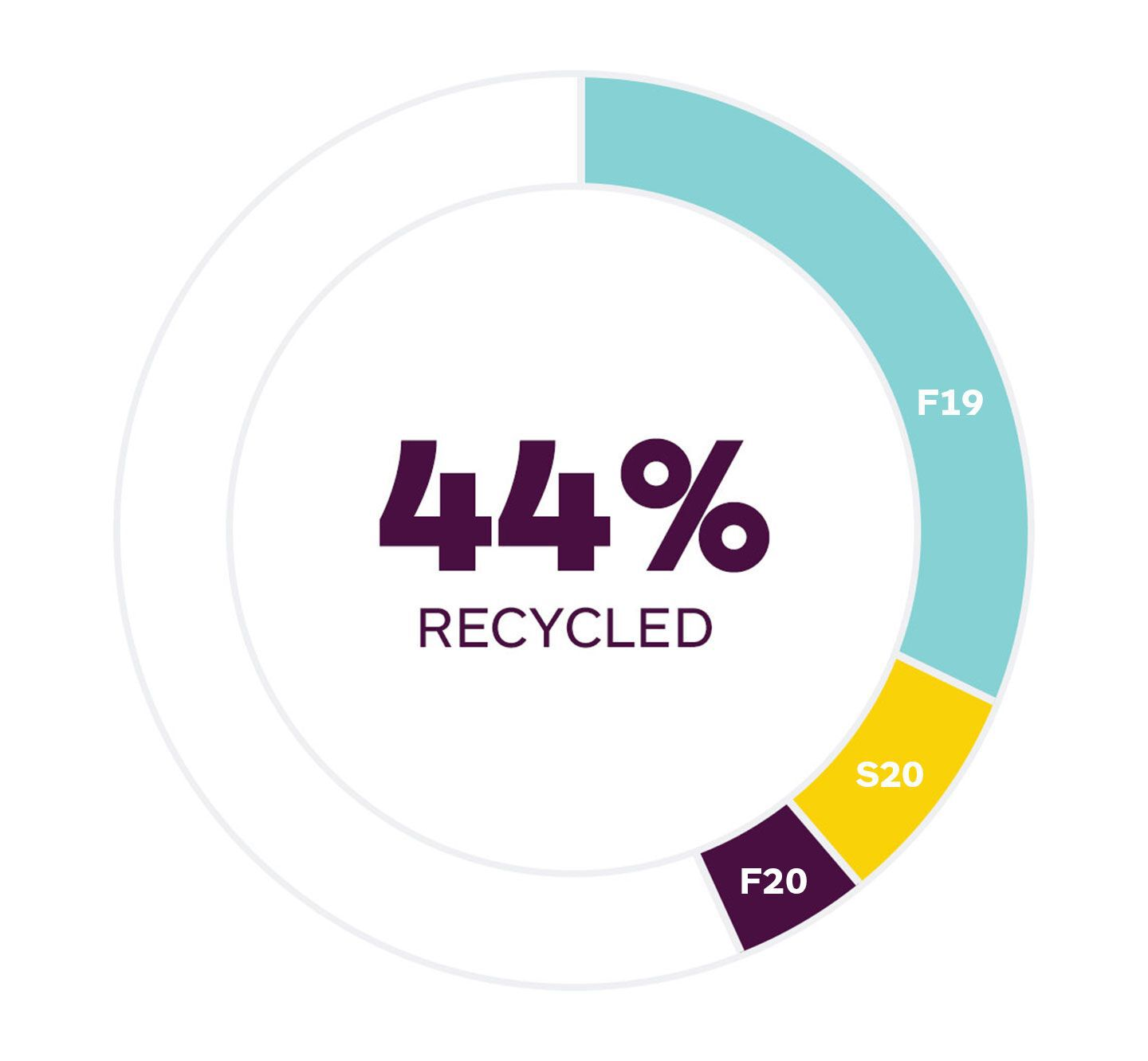 44% Recycled