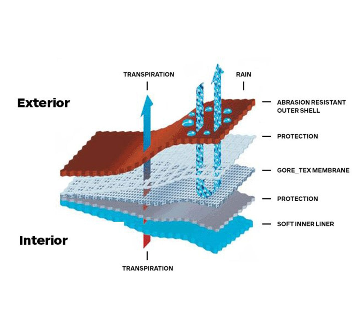 gortex material is a waterproof and breathable membrane